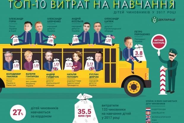 Треть украинских чиновников обучают своих детей за рубежом. СМИ посчитали, сколько они на это тратят