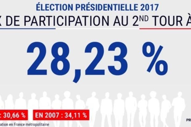 На выборах президента во Франции уже проголосовало свыше 28% избирателей