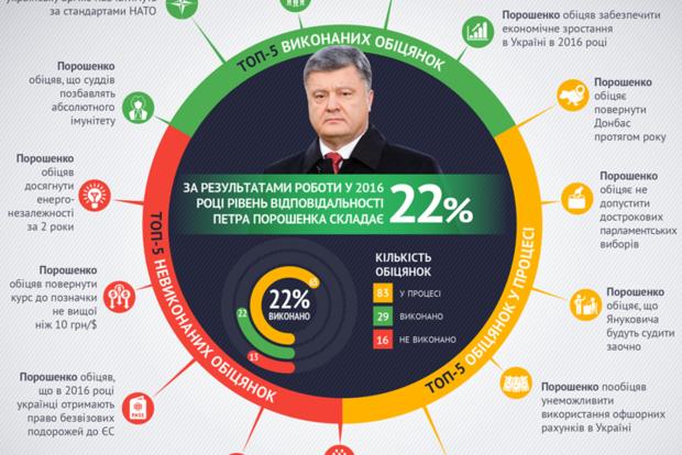 Без безвиза, но с э-декларациями: Порошенко выполнил каждое пятое свое обещание – инфографика
