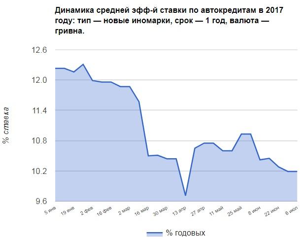 Потребительский кредит на 10 лет украина сбербанк потребительский кредит процентная ставка 2015 калькулятор