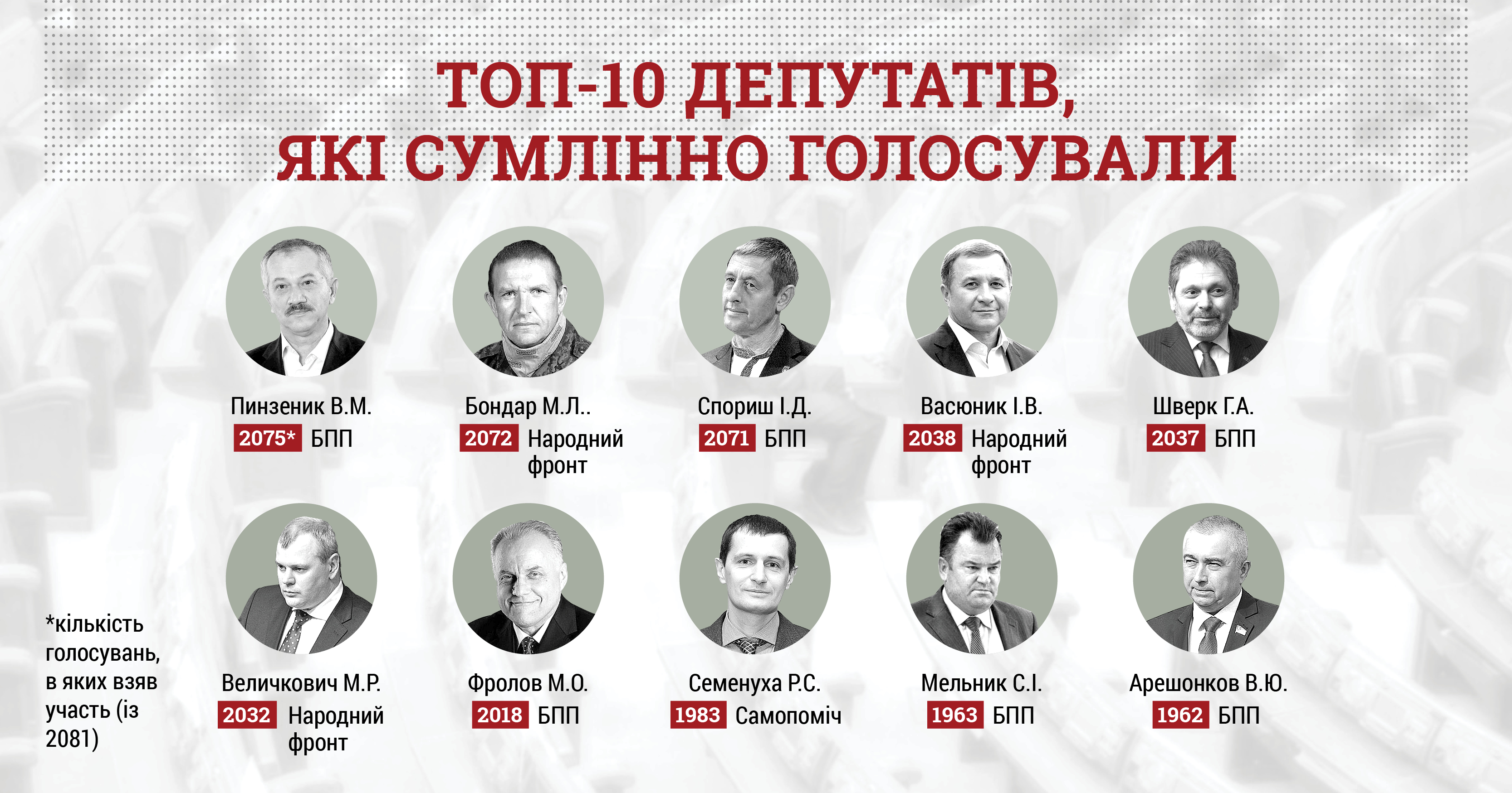 КИУ огласил список основных  прогульщиков впарламенте данного  созыва