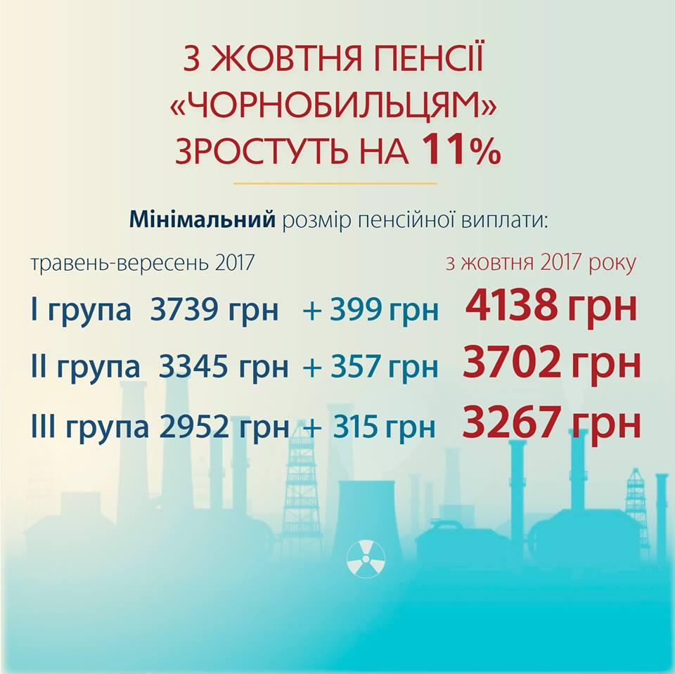 В Кабмине рассказали, на сколько выросли пенсии чернобыльцев