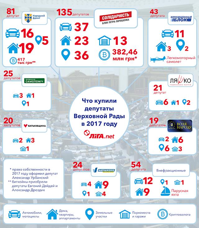 народные депутаты, официальная зарплата депутатов, кто что из депутатов купил, богатство