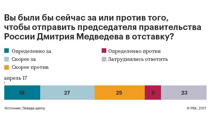 Заотставку Медведева: 45% опрошенных граждан России