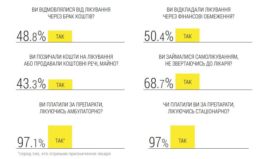 Практически половина украинцев отказываются отлечения из-за нехватки средств— исследование